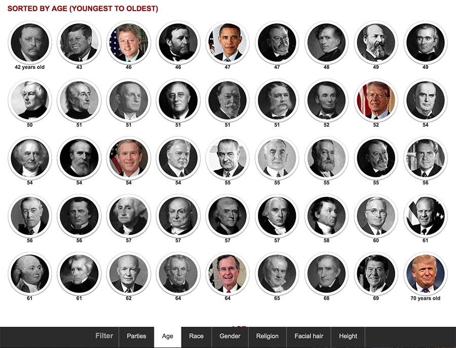 Screenshot of the project showing a grid of presidential portraits.